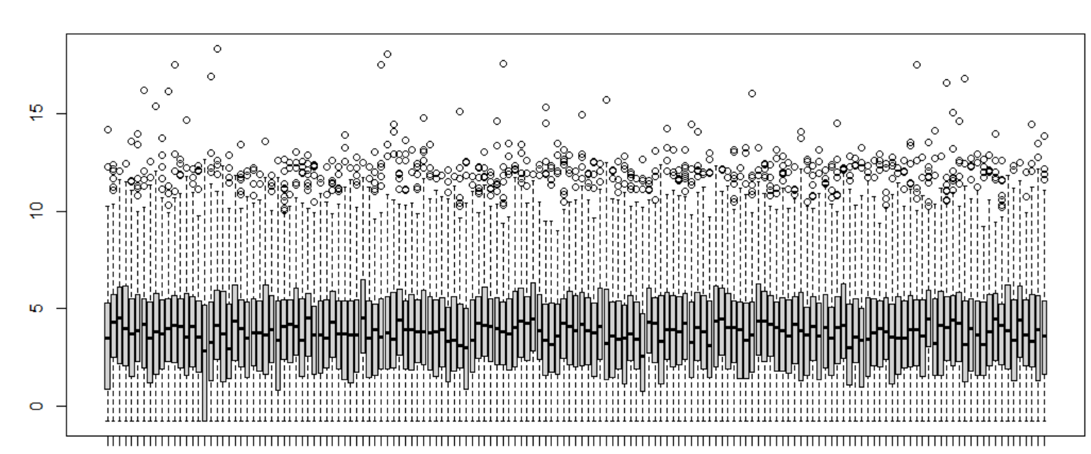 boxplot normalized data
